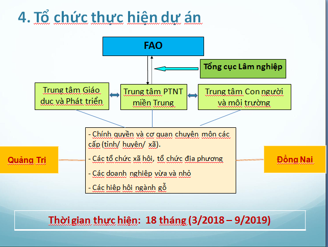 So do to chuc thuc hien